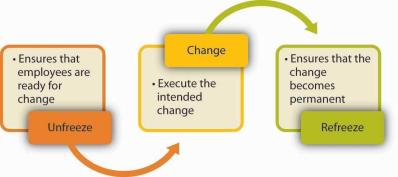 kurt lewis change model
